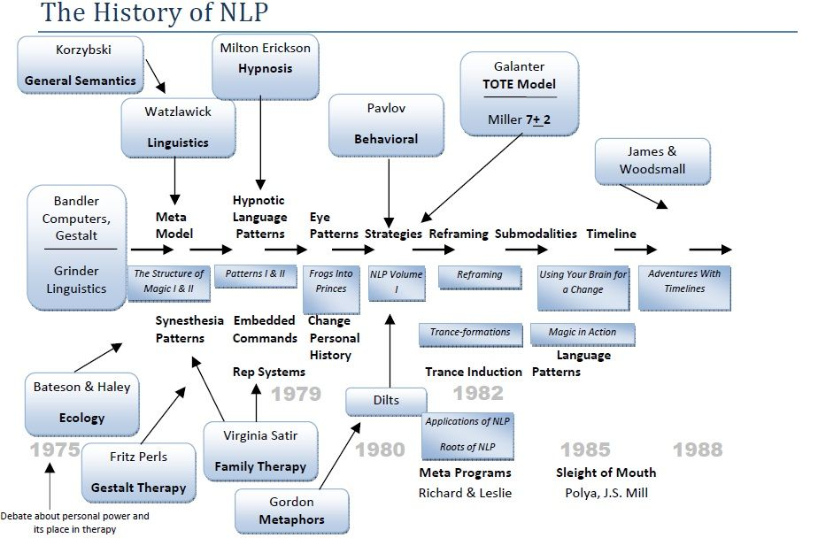 How it all began – the History of NLP
